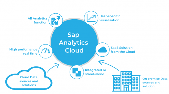Consultants of Eigenmethod have passed certification SAP Certified Application Associate / SAP Analytics Cloud